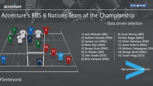 Accenture's RBS 6 Nations Team of the Championship